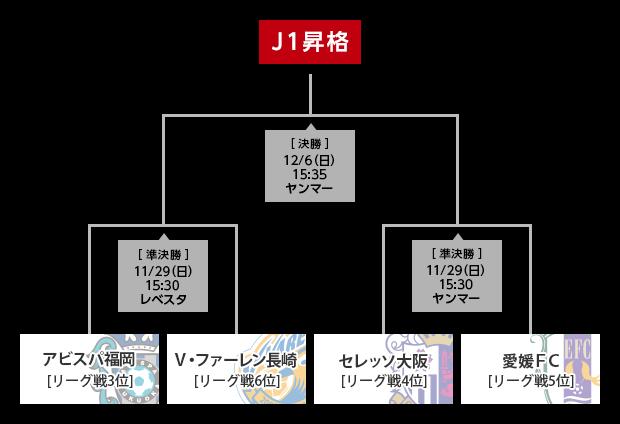 J1昇格プレーオフ2