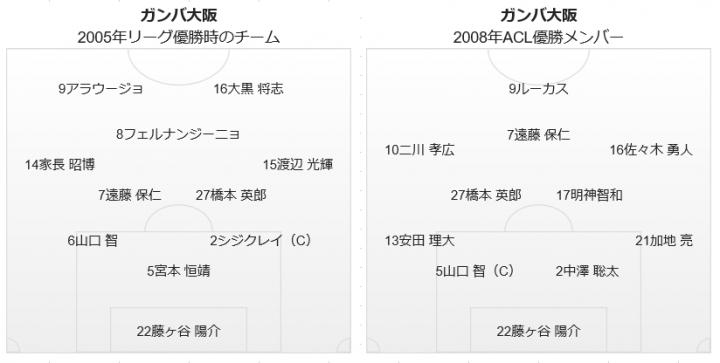 2005年と2008年の基本布陣