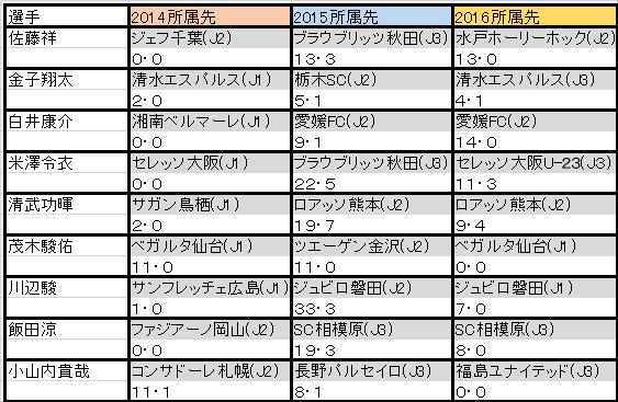 04_2015年に育成型期限付き移籍をした主な選手のその後の成績