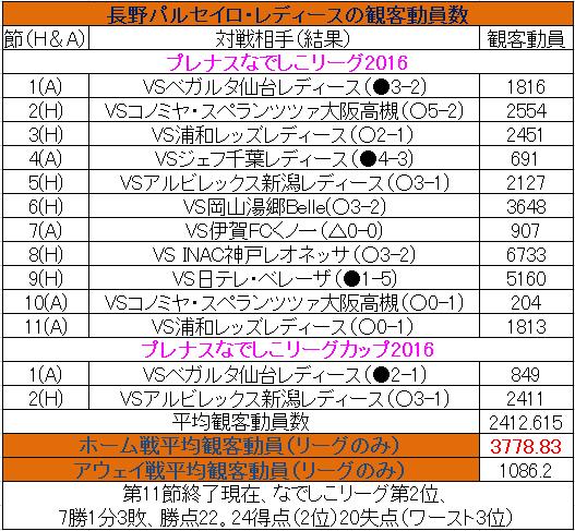 03_長野パルセイロ成績と観客動員数