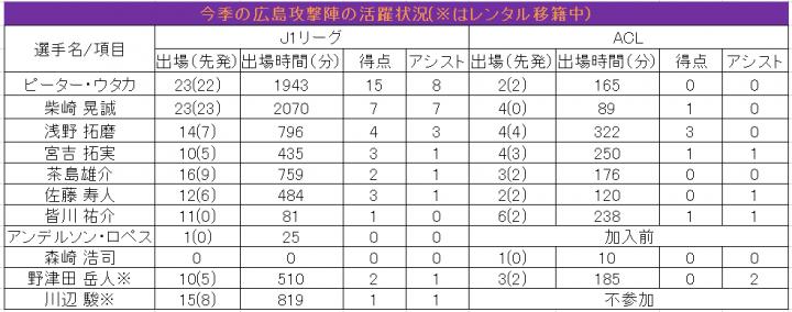 06_広島攻撃陣の活躍状況