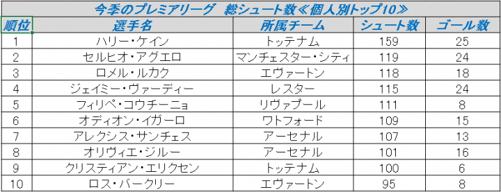 SS02_今季のプレミアリーグ 総シュート数≪個人別トップ10≫